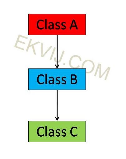 Image of Multi Level Inheritance