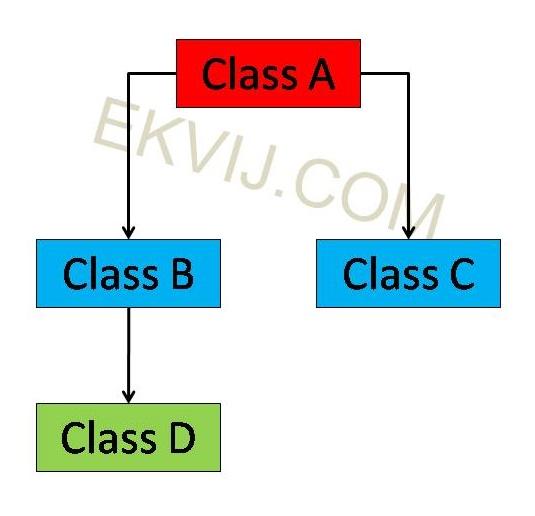Image of Hybrid or Multi-Path Inheritance